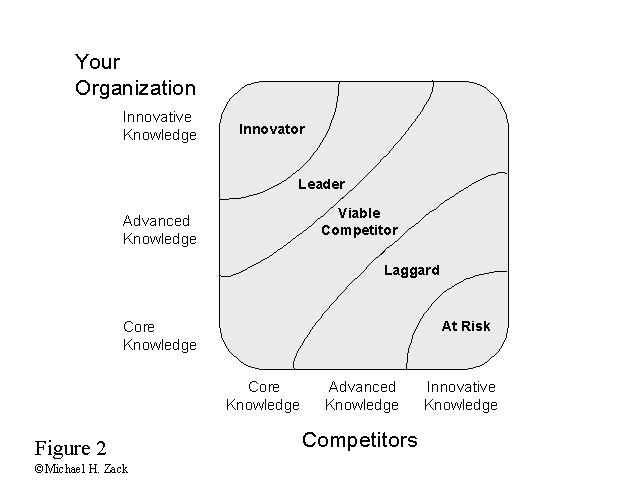 Growth Gap Graph  Innovation Management    Innovation